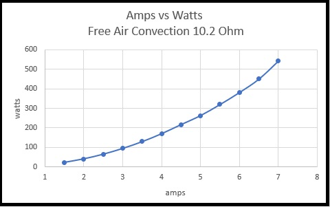 Amps vs Watts Free Air Convection 10.2 ohms