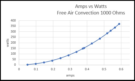 Amps vs Watts free air convection 1000 ohms