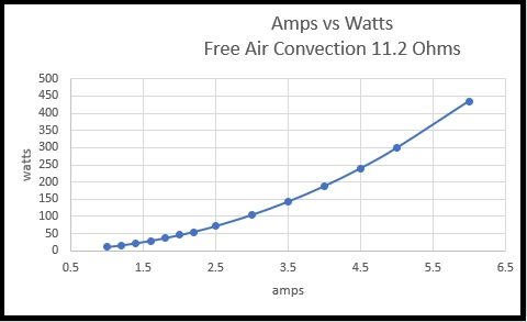 Amps vs Watts Free Air Convection 11.2 ohms