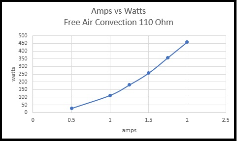 Amps vs Watts Free Air Convection 110 ohms