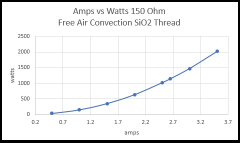 Amps vs Watts 150 Ohm Free Air Convection SiO2 Thread