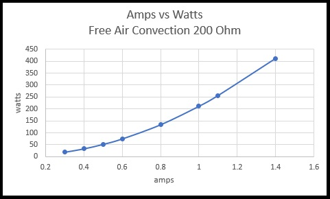 Amps vs Watts Free Air Convection 200 ohms
