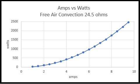 Amps vs Watts Free Air Convection 24.5 ohms