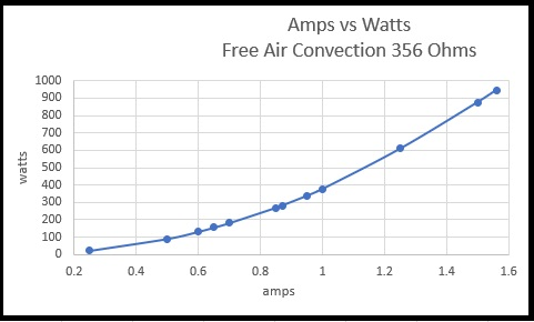 Amps vs Watts Free Air Convection 356 ohms