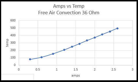 Amps vs Watts Free Air Convection 36 ohms