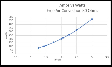 Amps vs Watts Free Air Convection 50 ohms