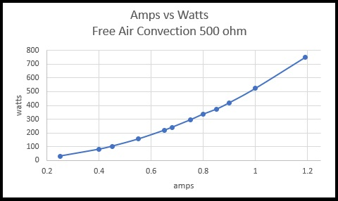 Amps vs Watts Free Air Convection 500ohm