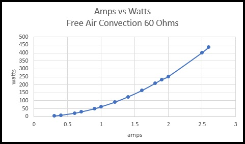 Amps vs Watts Free Air Convection 60 ohms