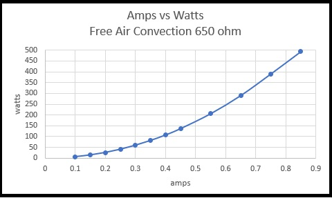 Amps vs Watts Free Air Convection 650 ohms